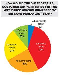 Source: Powersports Business/RBC Capital Market Survey